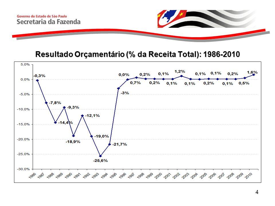 4 Resultado Orçamentário (% da Receita Total): 1986-2010