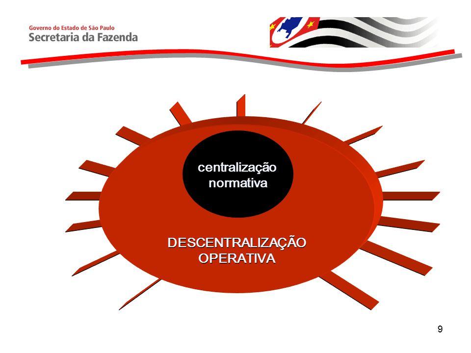 Próximos passos: 1) Sistema de Custos Públicos: Cooperação técnica do FMI e da FIPE (Financiamento BID).