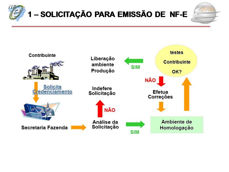 Secretaria Fazenda Contribuinte Análise da Solicitação testesContribuinteOK? Ambiente de Homologação Liberação ambiente Produção SIM Indefere Solicita