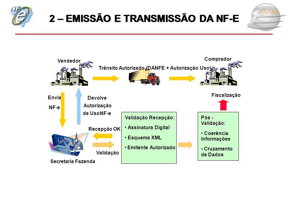 Lote NF-e Envia NFE NF-e Devolve Autorização de Uso NF-e Trânsito Autorizado (DANFE + Autorização Uso) Secretaria Fazenda Vendedor Comprador Validação