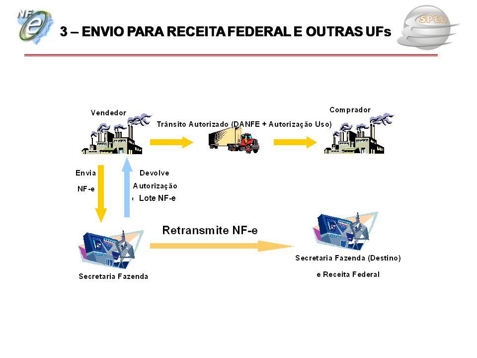 Lote NF-e 3 – ENVIO PARA RECEITA FEDERAL E OUTRAS UFs