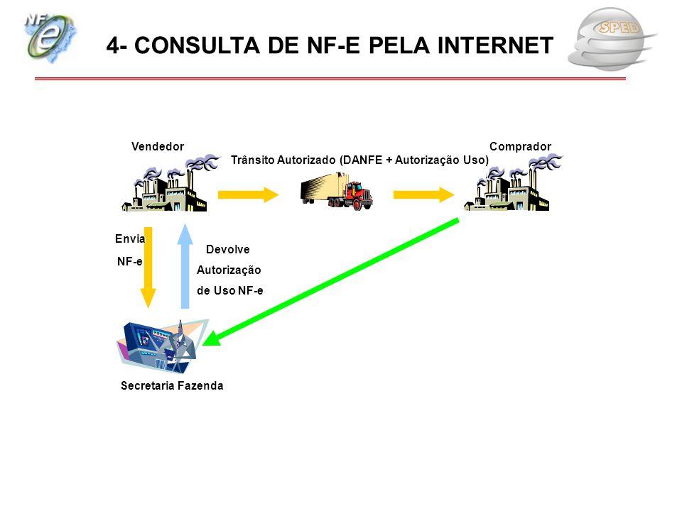Secretaria Fazenda Vendedor Comprador Envia NFE NF-e Trânsito Autorizado (DANFE + Autorização Uso) Consulta NFE: Devolve Autorização de Uso NFE de Uso