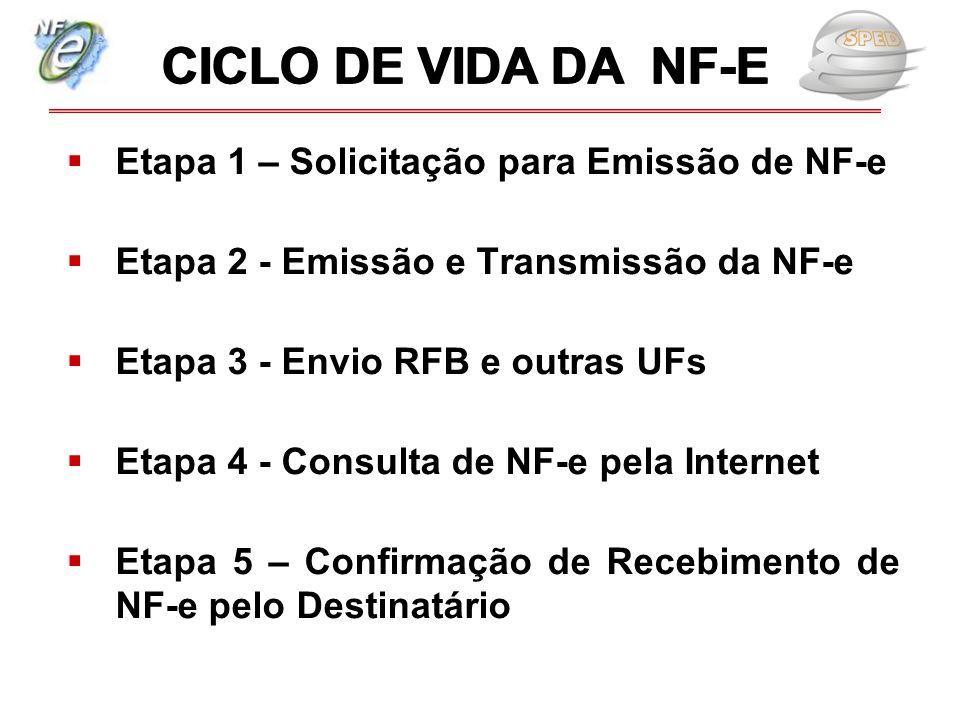  Etapa 1 – Solicitação para Emissão de NF-e  Etapa 2 - Emissão e Transmissão da NF-e  Etapa 3 - Envio RFB e outras UFs  Etapa 4 - Consulta de NF-e