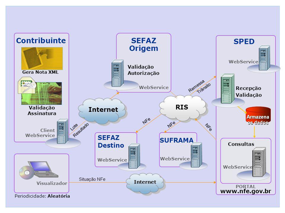 Contribuinte SEFAZ Origem SPED Recepção Validação WebService PORTAL www.nfe.gov.br Periodicidade: Aleatória SEFAZ Destino Lote Resultado NFe Client WebService Consultas Validação Autorização Armazena os dados Visualizador WebService SUFRAMA WebService Situação NFe Internet RIS Remessa Trânsito NFe Validação Assinatura Gera Nota XML Internet