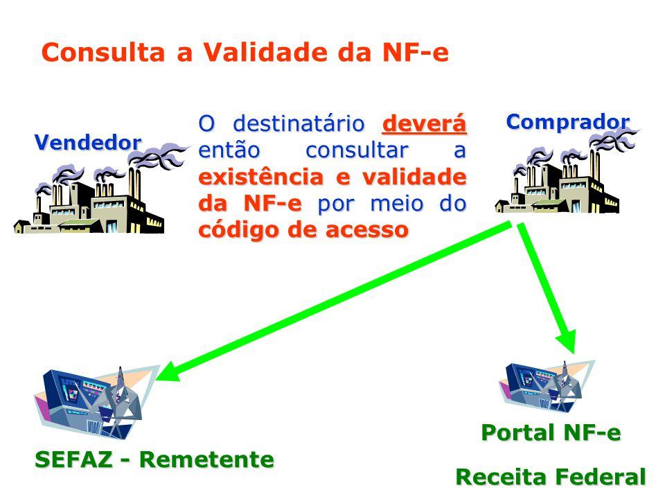 SEFAZ - Remetente Vendedor Comprador Consulta a Validade da NF-e Portal NF-e Receita Federal O destinatário deverá então consultar a existência e validade da NF-e por meio do código de acesso