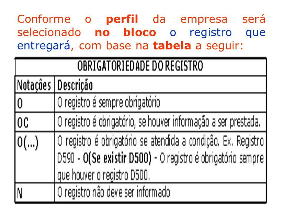 Conforme o perfil da empresa será selecionado no bloco o registro que entregará, com base na tabela a seguir: