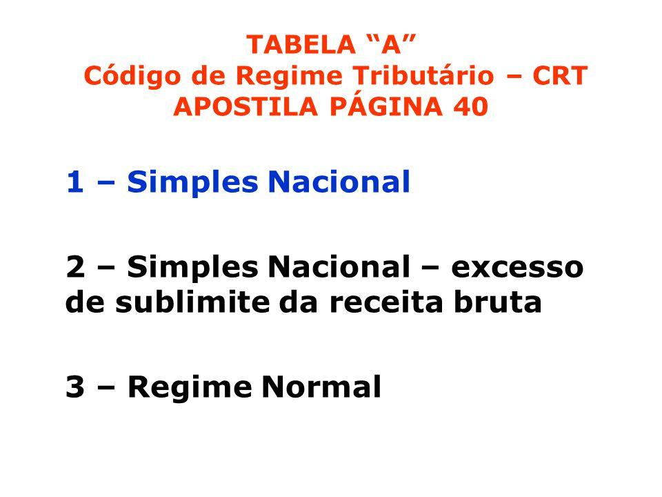 TABELA A Código de Regime Tributário – CRT APOSTILA PÁGINA 40 1 – Simples Nacional 2 – Simples Nacional – excesso de sublimite da receita bruta 3 – Regime Normal
