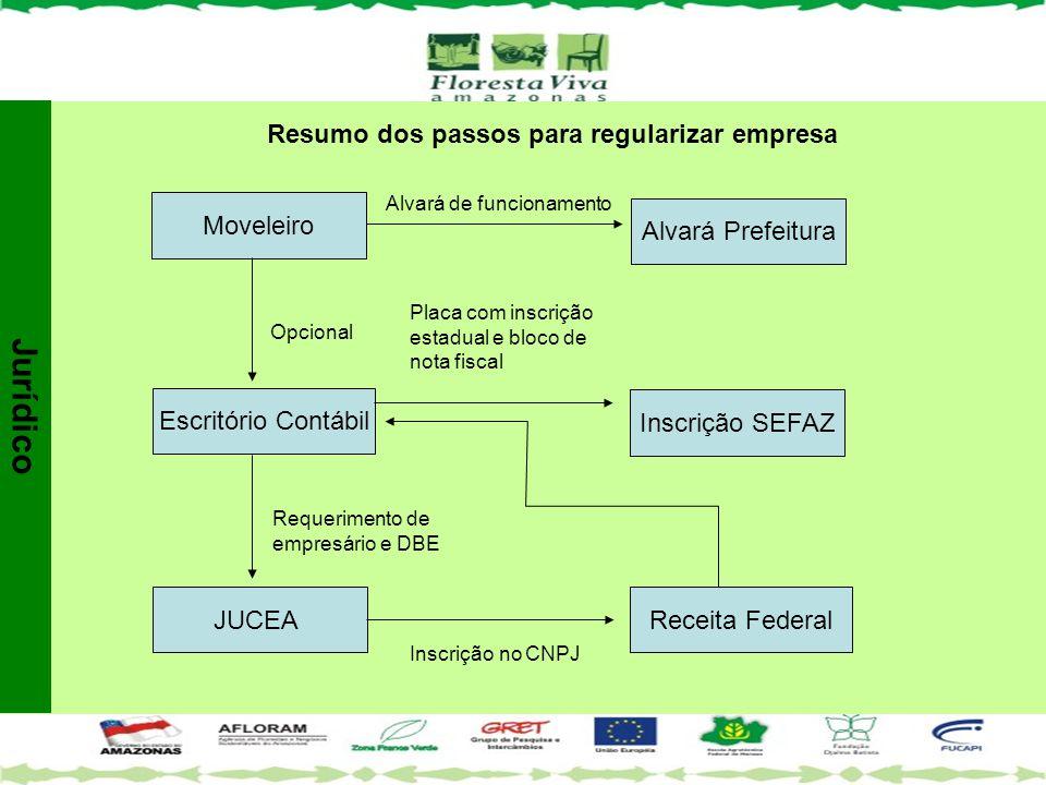 Escritório Contábil JUCEA Inscrição SEFAZ Receita Federal Moveleiro Alvará Prefeitura Opcional Requerimento de empresário e DBE Inscrição no CNPJ Plac