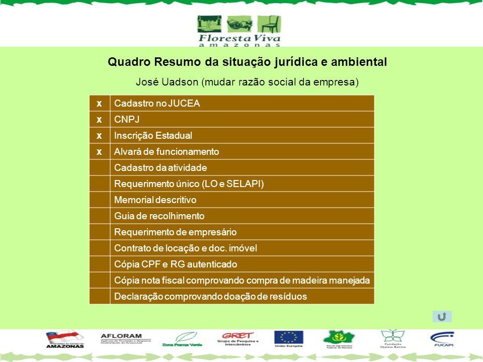 Quadro Resumo da situação jurídica e ambiental José Uadson (mudar razão social da empresa) Cadastro no JUCEA CNPJ Inscrição Estadual Alvará de funcion