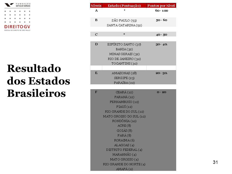 Resultado dos Estados Brasileiros 31