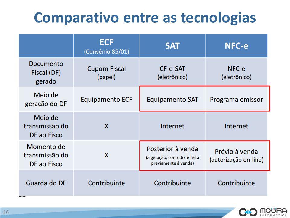 Comparativo entre as tecnologias 16