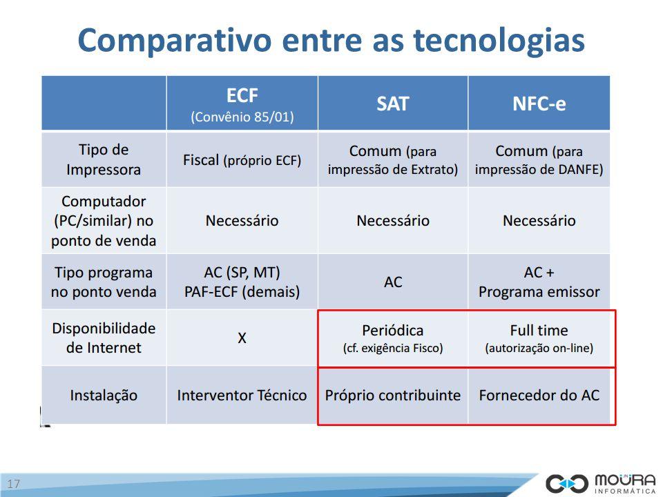 Comparativo entre as tecnologias 17