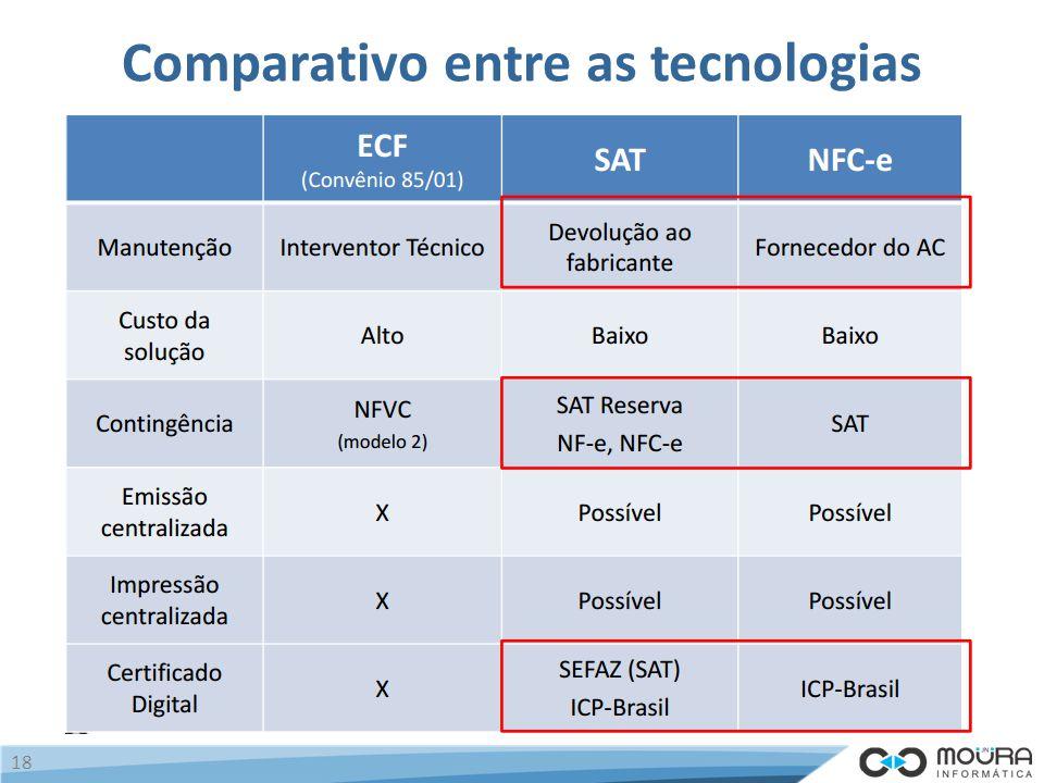 Comparativo entre as tecnologias 18