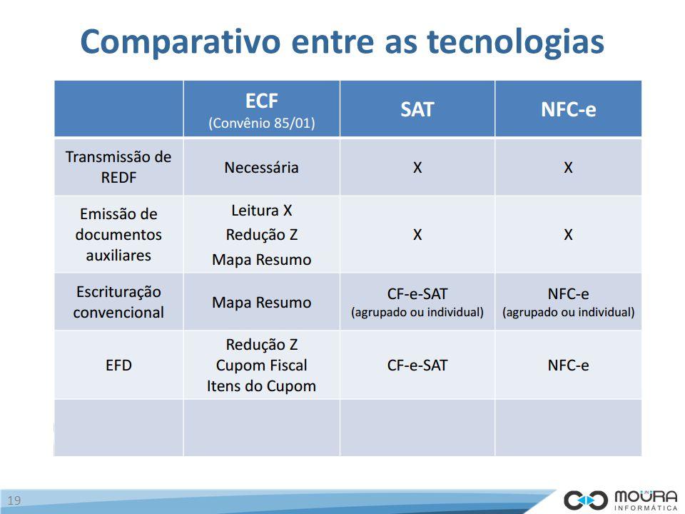 Comparativo entre as tecnologias 19