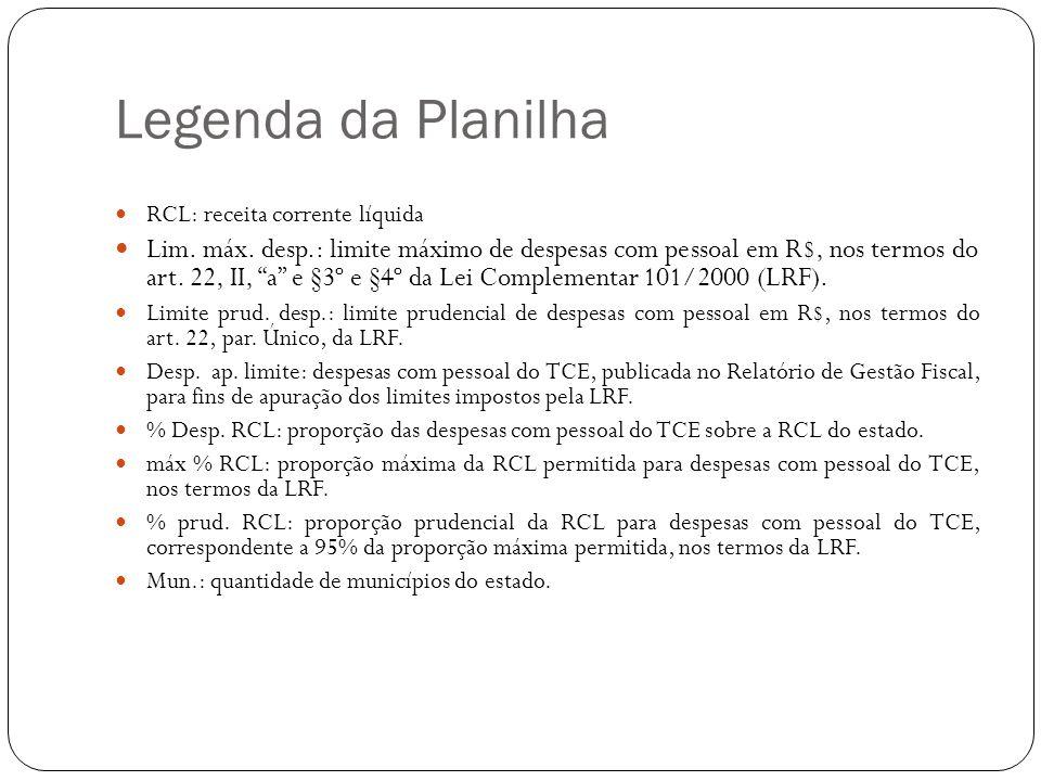 """Legenda da Planilha RCL: receita corrente líquida Lim. máx. desp.: limite máximo de despesas com pessoal em R$, nos termos do art. 22, II, """"a"""" e §3º e"""