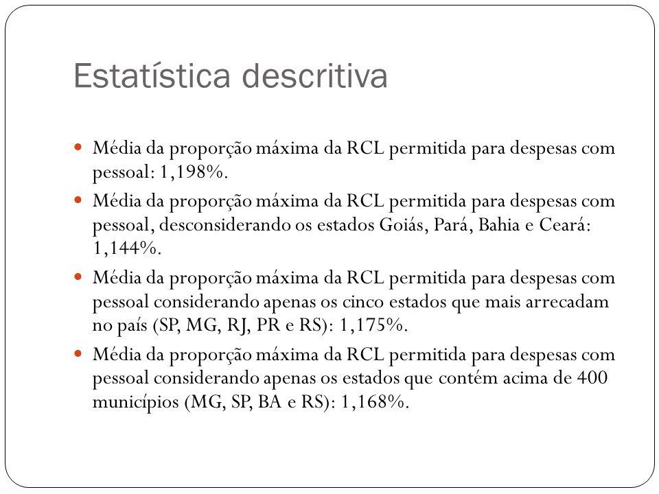 Estatística descritiva Média da proporção máxima da RCL permitida para despesas com pessoal: 1,198%. Média da proporção máxima da RCL permitida para d