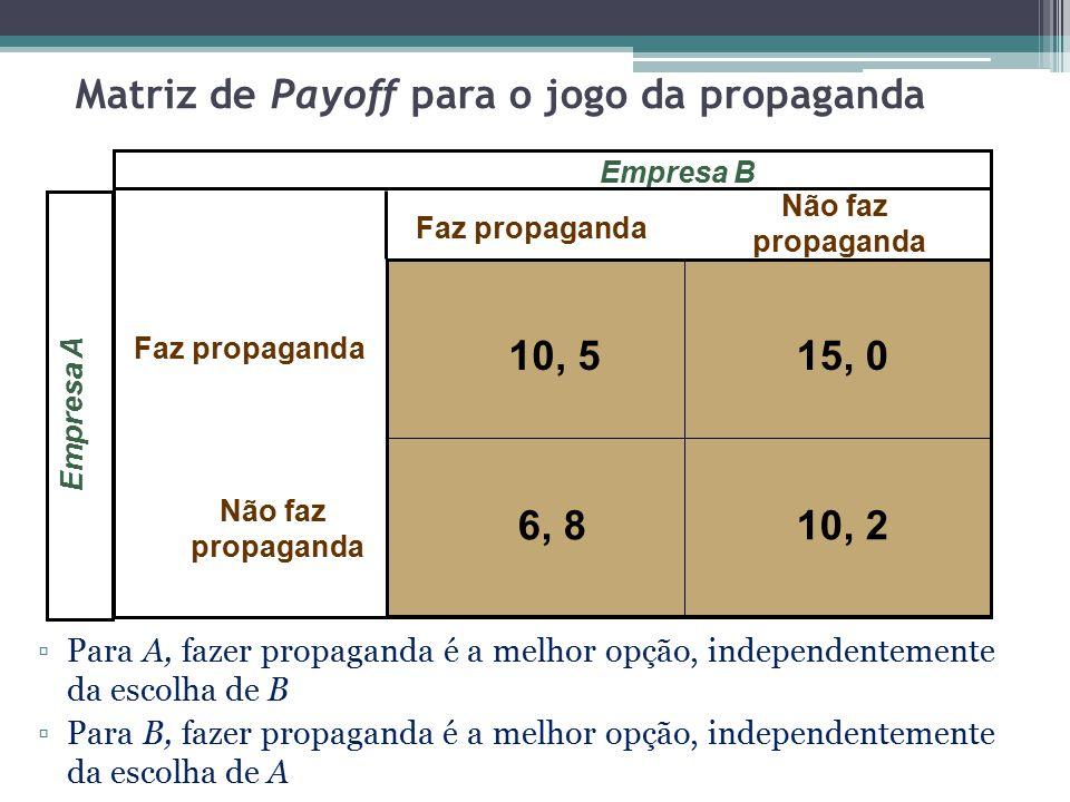 Matriz de Payoff para o jogo da propaganda Empresa A Faz propaganda Não faz propaganda Faz propaganda Não faz propaganda Empresa B 10, 515, 0 10, 26,