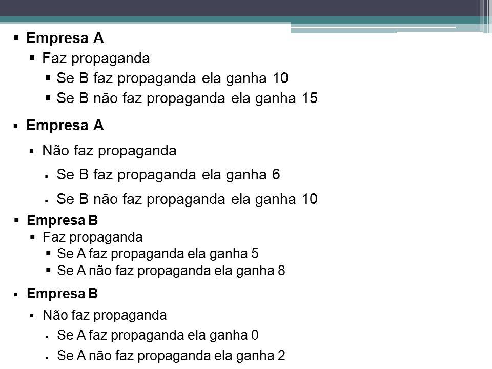 Empresa A  Faz propaganda  Se B faz propaganda ela ganha 10  Se B não faz propaganda ela ganha 15  Empresa A  Não faz propaganda  Se B faz pro