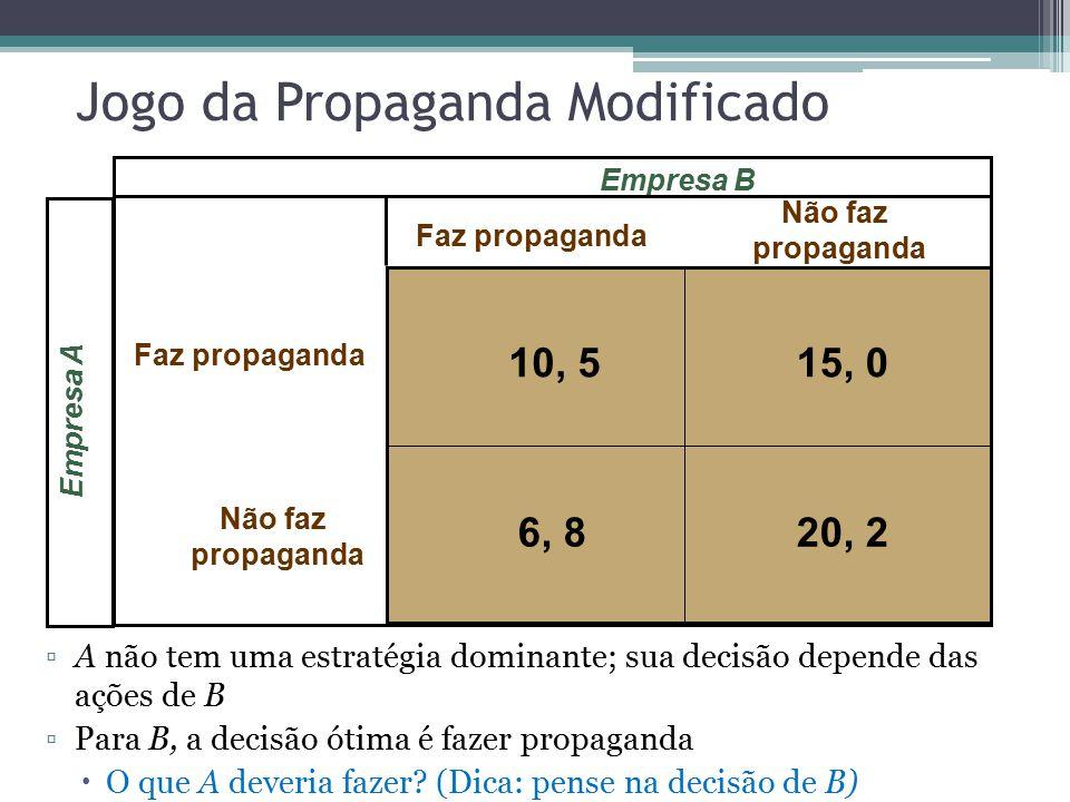 Jogo da Propaganda Modificado Empresa A Faz propaganda Não faz propaganda Faz propaganda Não faz propaganda Empresa B 10, 515, 0 20, 26, 8 ▫A não tem