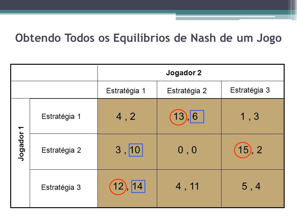 Obtendo Todos os Equilíbrios de Nash de um Jogo Jogador 2 Jogador 1 Estratégia 1 Estratégia 2 Estratégia 3 Estratégia 1 Estratégia 2 Estratégia 3 4, 2