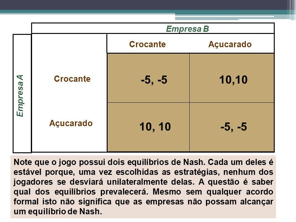 Empresa A CrocanteAçucarado Empresa B -5, -510,10 -5, -510, 10 Crocante Açucarado Note que o jogo possui dois equilíbrios de Nash. Cada um deles é est