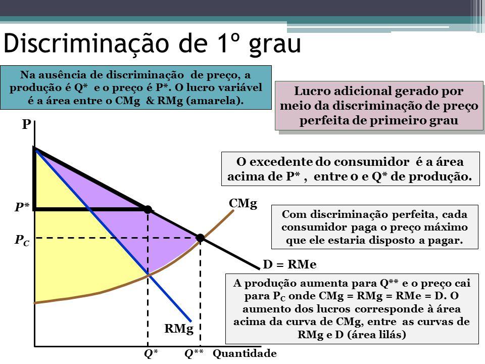 Discriminação de 1º grau P* Q* Na ausência de discriminação de preço, a produção é Q* e o preço é P*. O lucro variável é a área entre o CMg & RMg (ama
