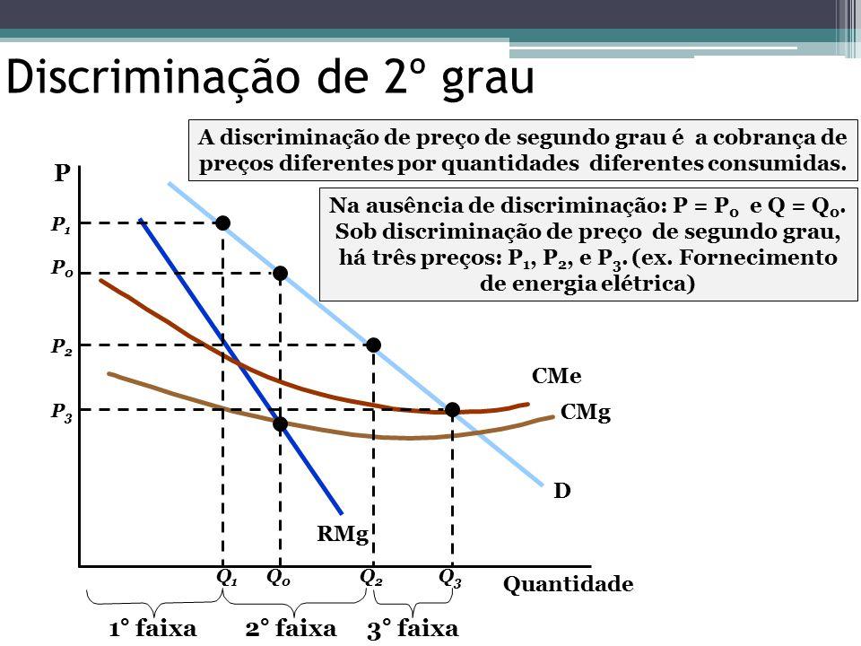 Quantidade P D RMg CMg CMe P0P0 Q0Q0 Na ausência de discriminação: P = P 0 e Q = Q 0. Sob discriminação de preço de segundo grau, há três preços: P 1,