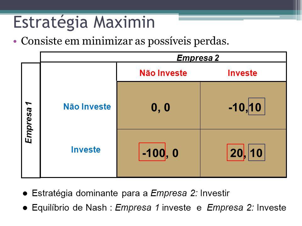 Estratégia Maximin Consiste em minimizar as possíveis perdas. Empresa 1 Não InvesteInveste Empresa 2 0, 0-10,10 20, 10-100, 0 Não Investe Investe Estr