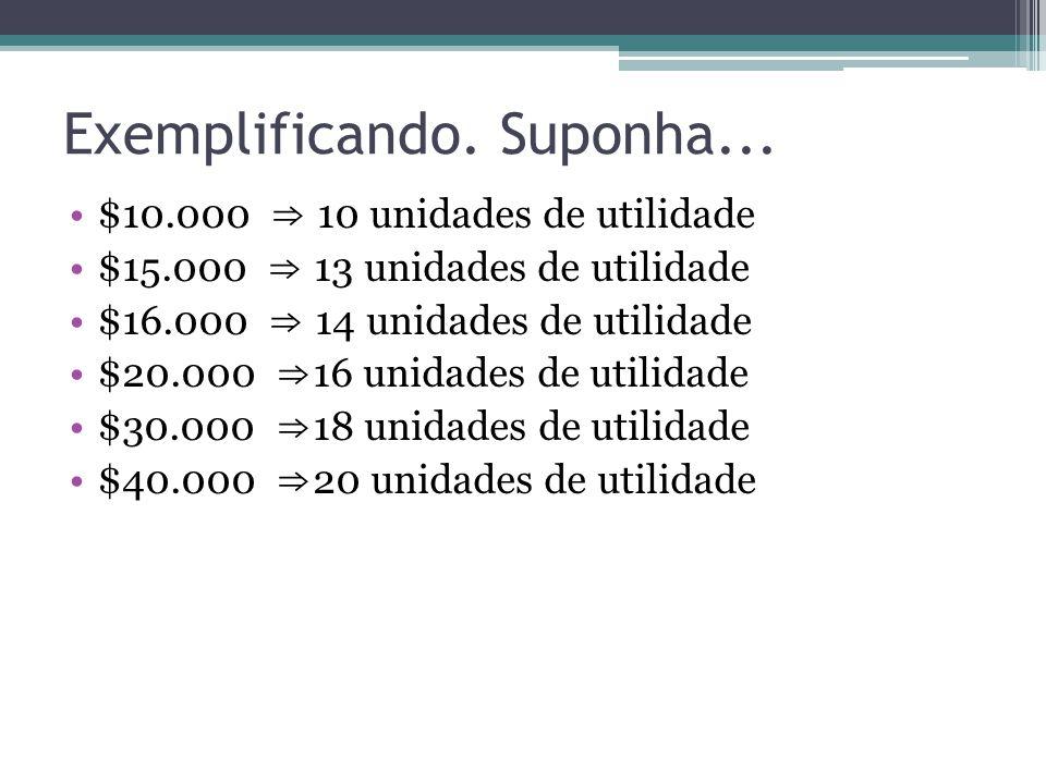 Exemplificando. Suponha... $10.000 ⇒ 10 unidades de utilidade $15.000 ⇒ 13 unidades de utilidade $16.000 ⇒ 14 unidades de utilidade $20.000 ⇒ 16 unida