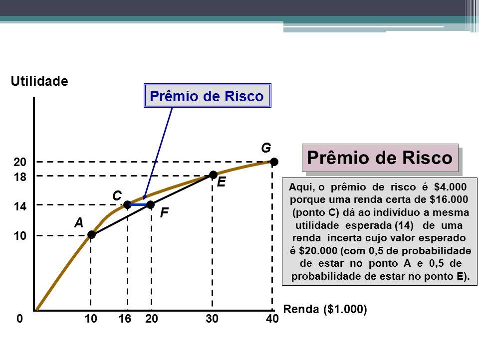 Renda ($1.000) Utilidade 0 1016 Aqui, o prêmio de risco é $4.000 porque uma renda certa de $16.000 (ponto C) dá ao indivíduo a mesma utilidade esperad