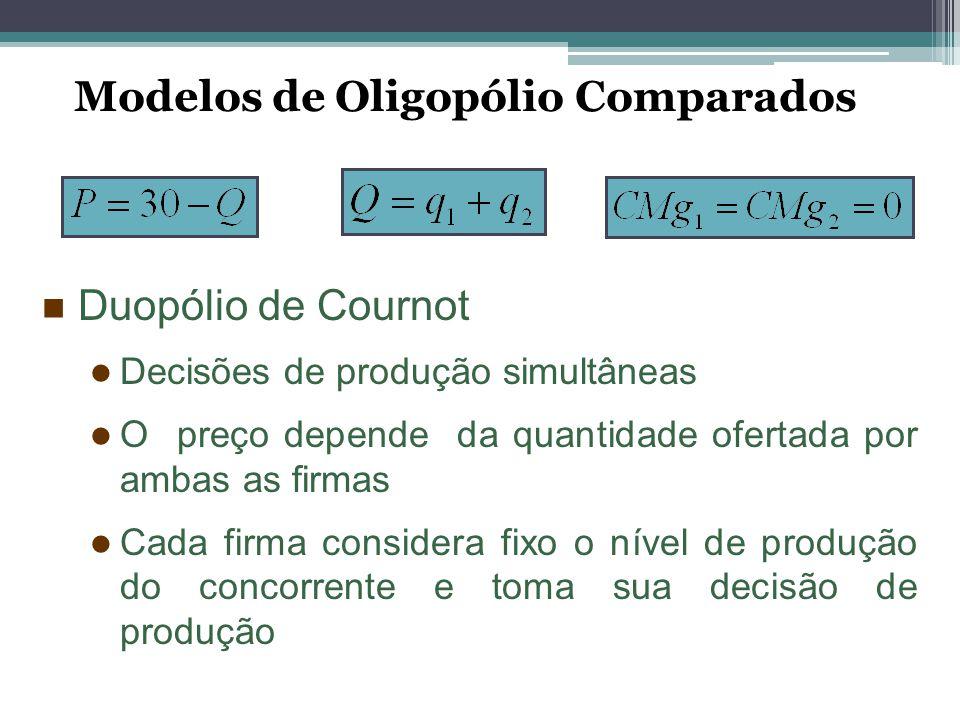 Duopólio de Cournot Decisões de produção simultâneas O preço depende da quantidade ofertada por ambas as firmas Cada firma considera fixo o nível de p