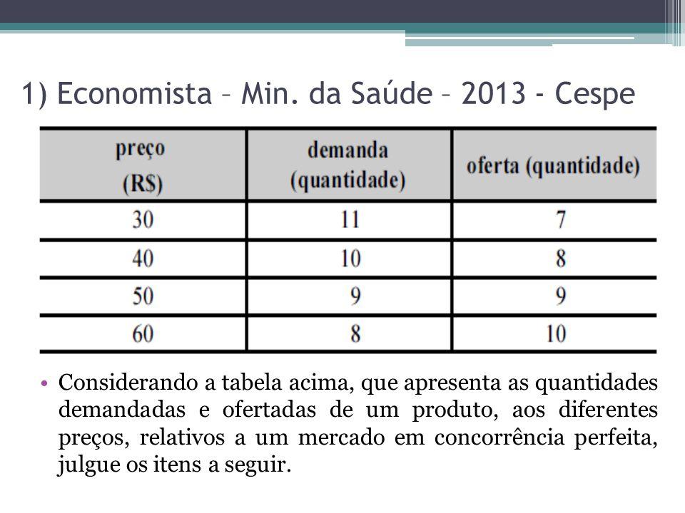 1) Economista – Min. da Saúde – 2013 - Cespe Considerando a tabela acima, que apresenta as quantidades demandadas e ofertadas de um produto, aos difer