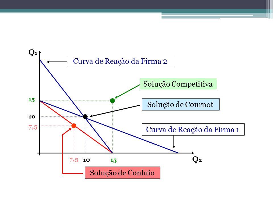Q1Q1 Q2Q2 7,5 Solução de Conluio Solução de Cournot Curva de Reação da Firma 2 10 Curva de Reação da Firma 1 10 15 Solução Competitiva 15
