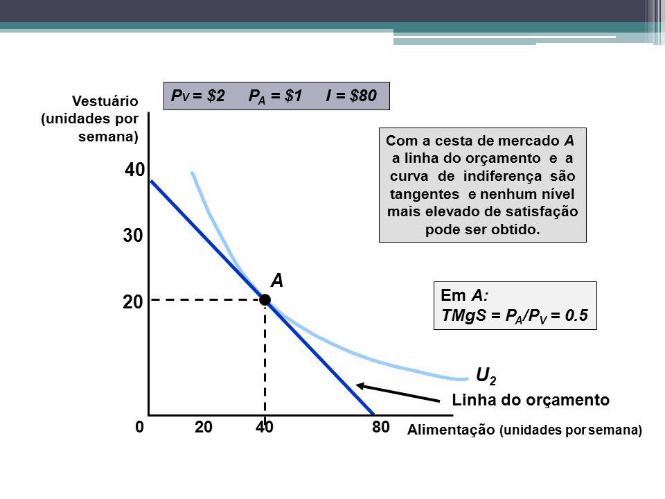 U2U2 P V = $2 P A = $1 I = $80 Linha do orçamento A Com a cesta de mercado A a linha do orçamento e a curva de indiferença são tangentes e nenhum níve