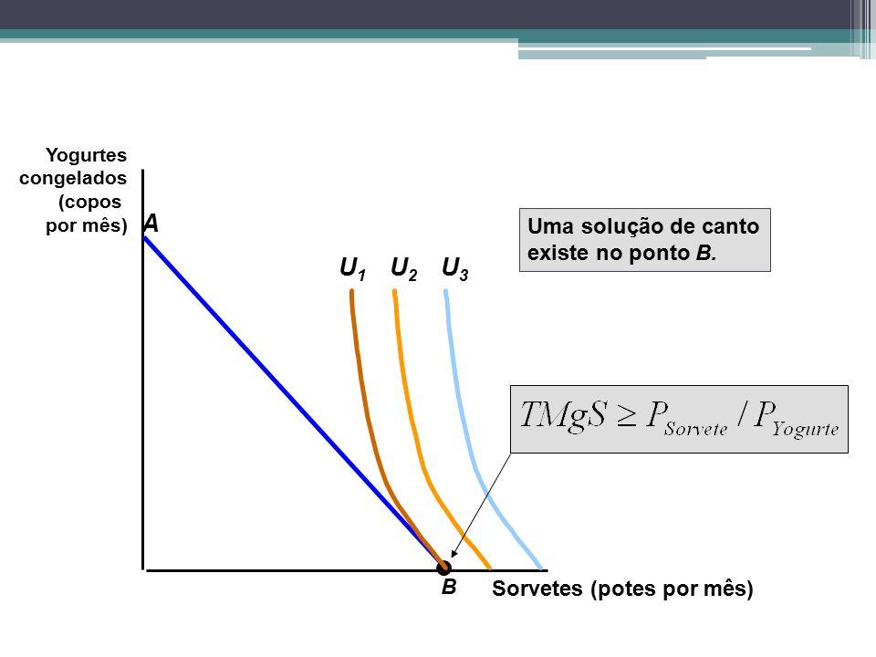 Sorvetes (potes por mês) Yogurtes congelados (copos por mês) B A U2U2 U3U3 U1U1 Uma solução de canto existe no ponto B.