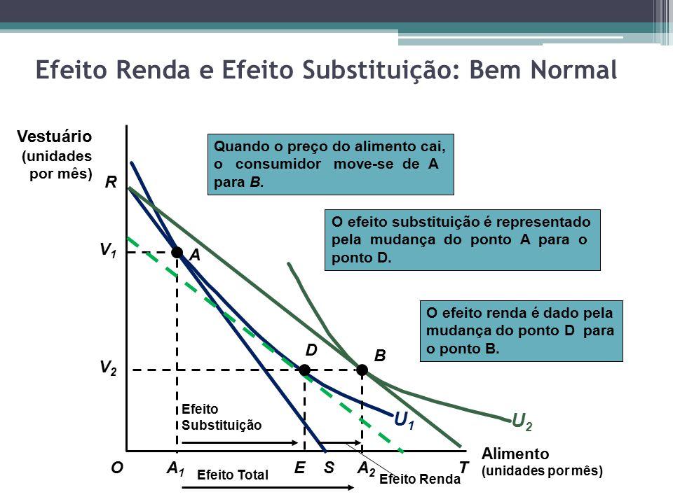 Efeito Renda e Efeito Substituição: Bem Normal Alimento (unidades por mês) O Vestuário (unidades por mês) R A1A1 S V1V1 A U1U1 O efeito renda é dado p