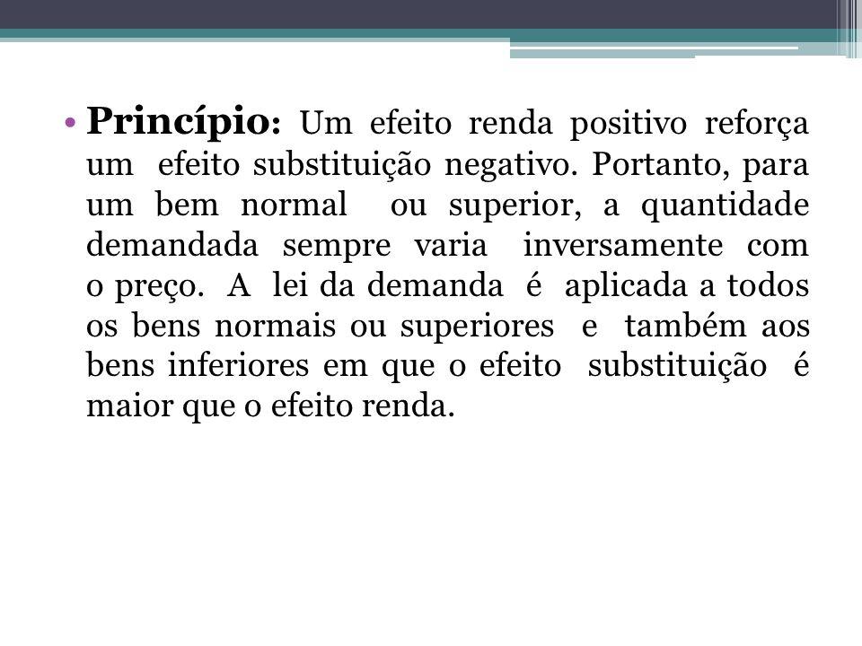 Princípio : Um efeito renda positivo reforça um efeito substituição negativo. Portanto, para um bem normal ou superior, a quantidade demandada sempre
