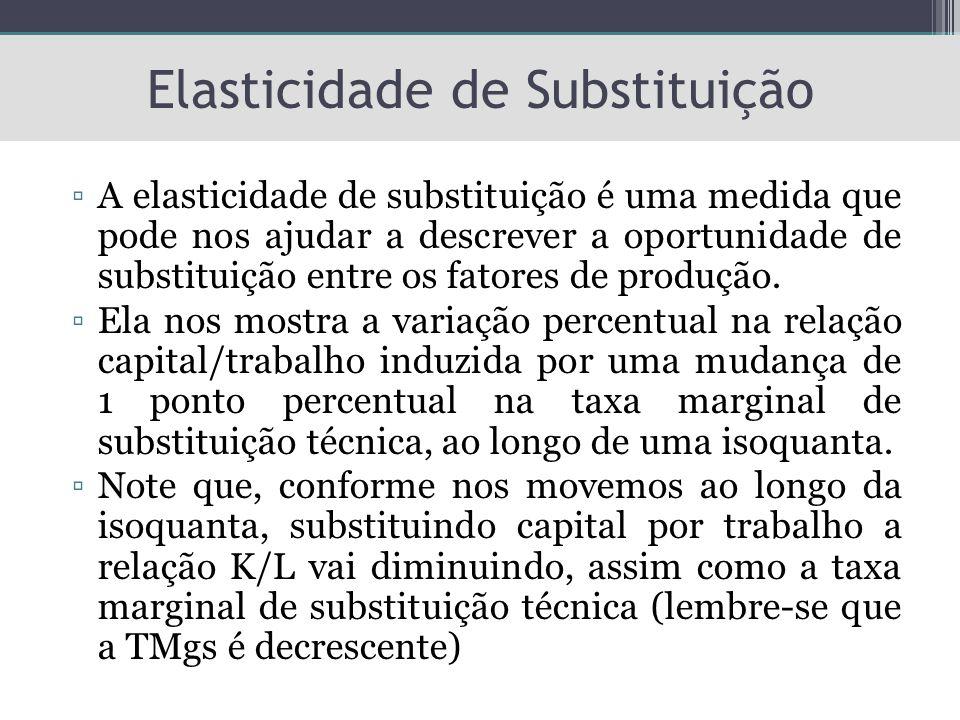 Elasticidade de Substituição ▫A elasticidade de substituição é uma medida que pode nos ajudar a descrever a oportunidade de substituição entre os fato
