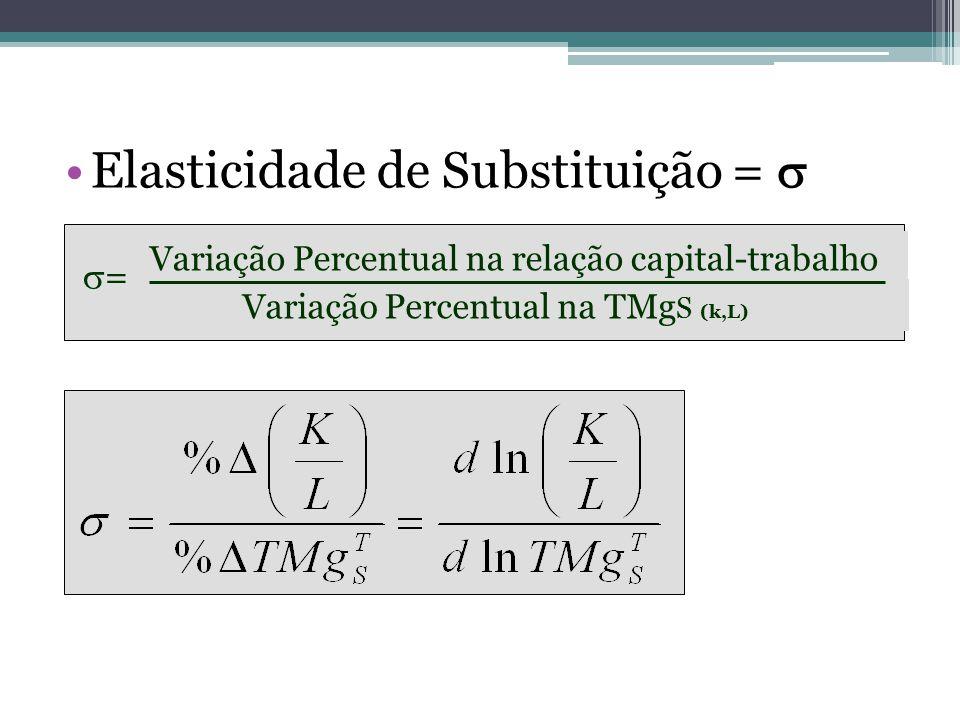 Elasticidade de Substituição =   = Variação Percentual na relação capital-trabalho Variação Percentual na TMg S (k,L)