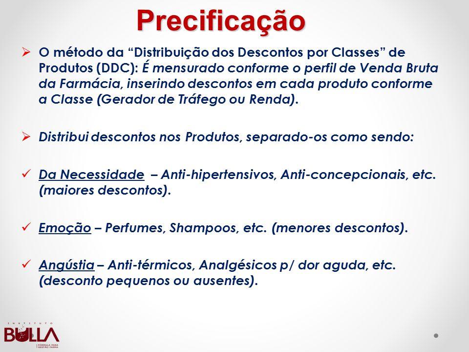 """Precificação OO método da """"Distribuição dos Descontos por Classes"""" de Produtos (DDC): É mensurado conforme o perfil de Venda Bruta da Farmácia, inse"""