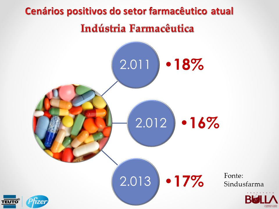 2.011 18% 2.012 16% 2.013 17% Fonte: Sindusfarma