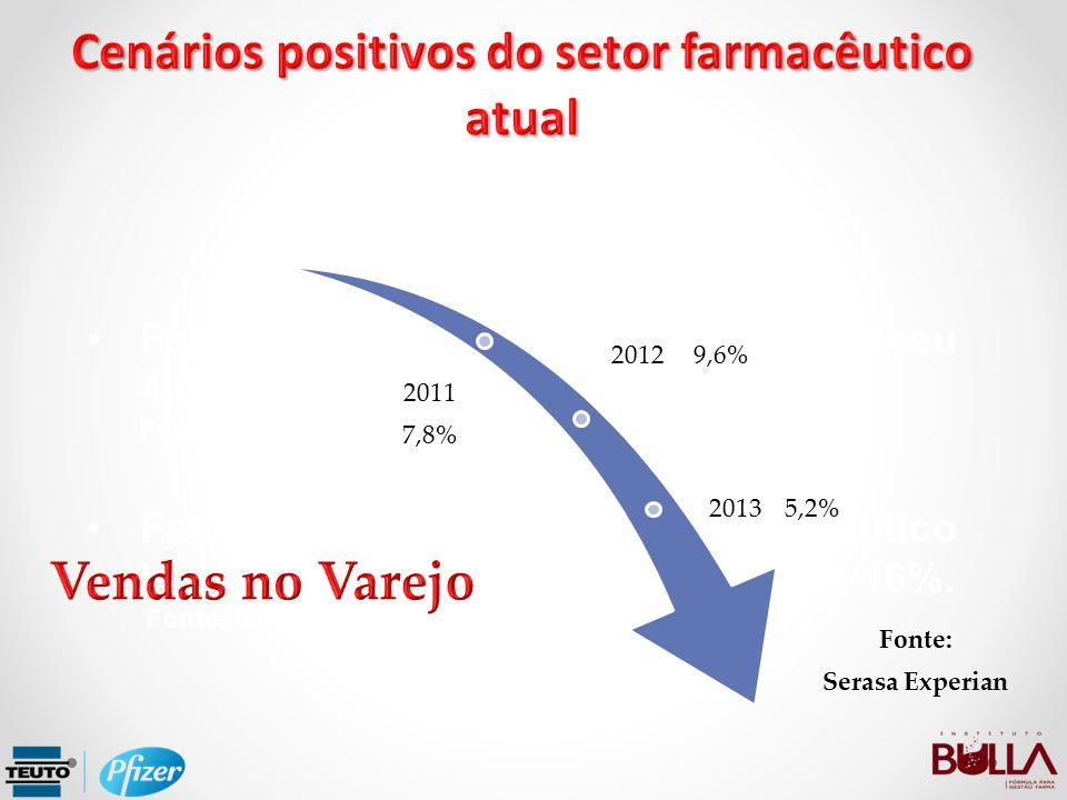 Faturamento do varejo brasileiro cresceu 4,0% em 2.012 Fonte: IboInteligência Faturamento do varejo farmacêutico brasileiro em 2.012 cresceu mais de 1