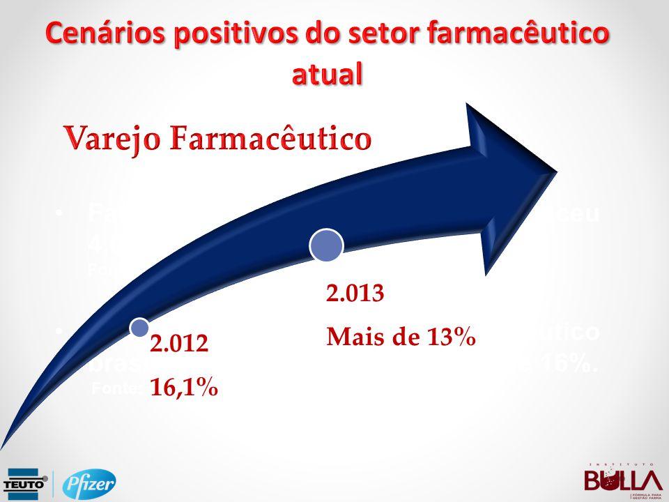 Faturamento do varejo brasileiro cresceu 4,0% em 2.012 Fonte: Ibobe Inteligência Faturamento do varejo farmacêutico brasileiro em 2.012 cresceu mais d