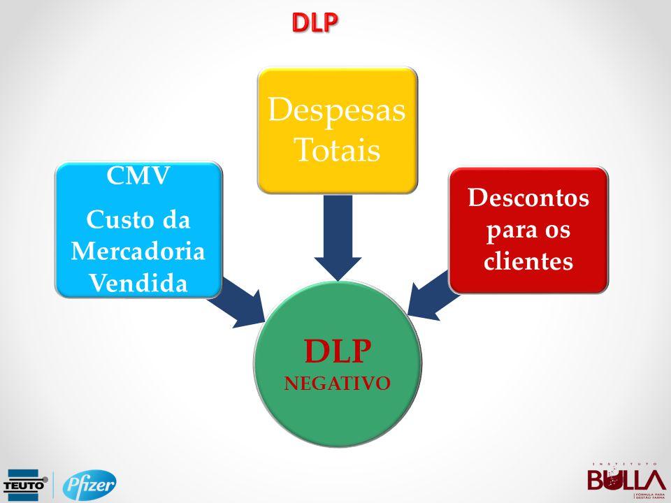 DLP NEGATIVO CMV Custo da Mercadoria Vendida Despesas Totais Descontos para os clientes