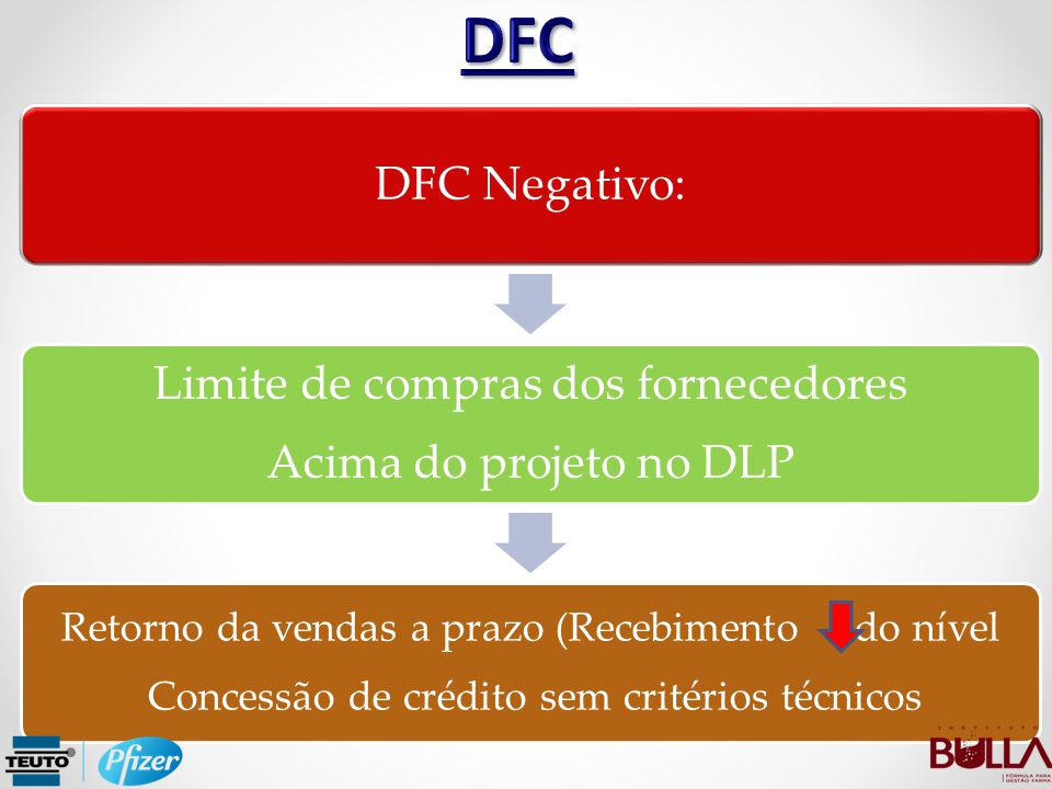 DFC Negativo: Limite de compras dos fornecedores Acima do projeto no DLP Retorno da vendas a prazo (Recebimento do nível Concessão de crédito sem crit