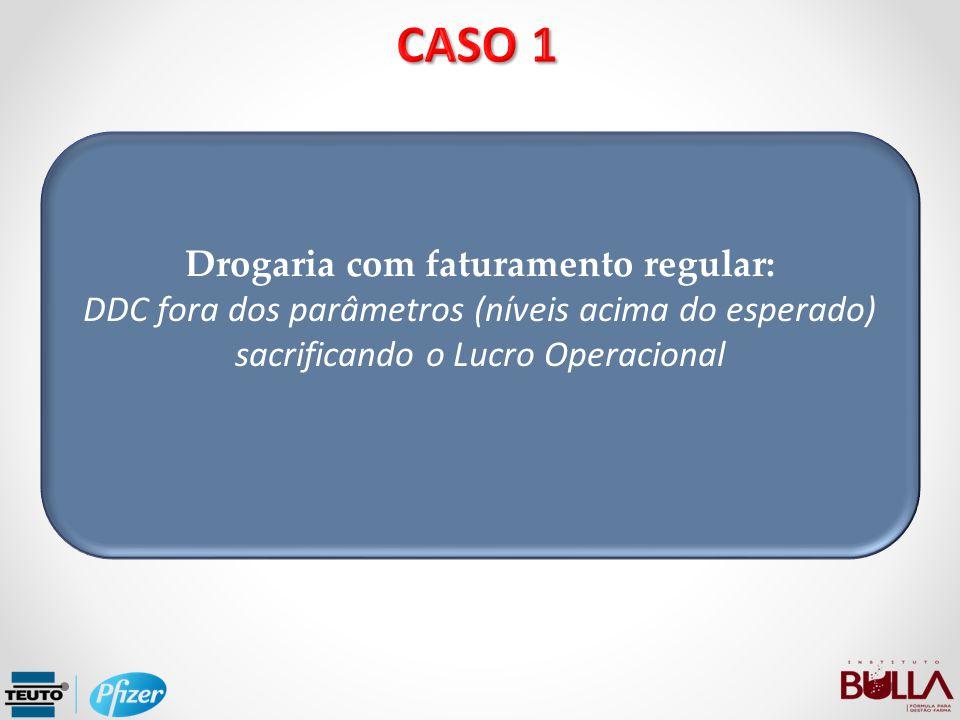Drogaria com faturamento regular: DDC fora dos parâmetros (níveis acima do esperado) sacrificando o Lucro Operacional