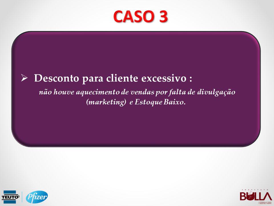  Desconto para cliente excessivo : não houve aquecimento de vendas por falta de divulgação (marketing) e Estoque Baixo.