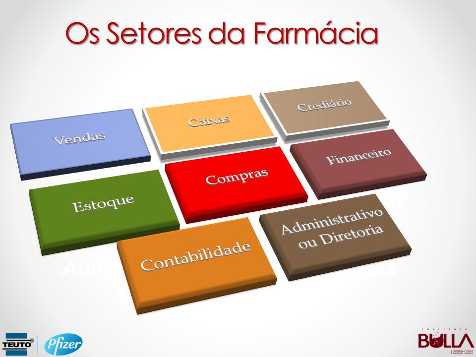 Per Capta: R$ 337,00 (2011) para R$ 386,43 (2012). Aumento do poder aquisitivo das Classes Sociais D e E. Os Setores da Farmácia
