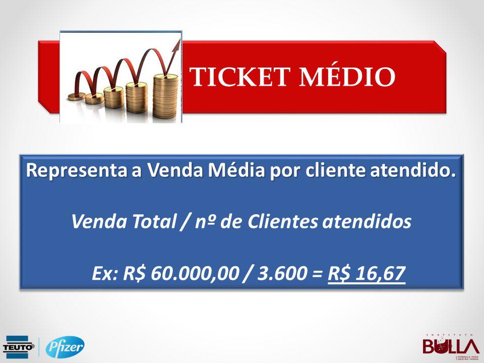 Representa a Venda Média por cliente atendido. Venda Total / nº de Clientes atendidos Ex: R$ 60.000,00 / 3.600 = R$ 16,67 Representa a Venda Média por