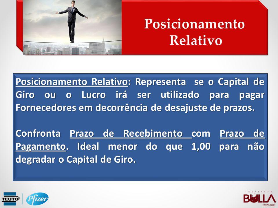 Posicionamento Relativo Posicionamento Relativo Posicionamento Relativo: Representa se o Capital de Giro ou o Lucro irá ser utilizado para pagar Forne